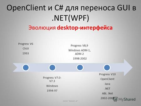 OpenClient и С# для переноса GUI в.NET(WPF) Эволюция desktop-интерфейса Progress V6 ChUI 1993 Progress V7.0- V7.3 Windows 1994-97 Progress V8,9 Windows.