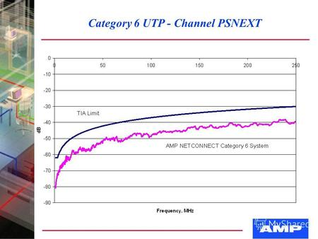 Category 6 UTP - Channel PSNEXT. Category 6 - UTP System Category 6 UTP Cable Category 6 Jacks Category 6 Patch Panels.