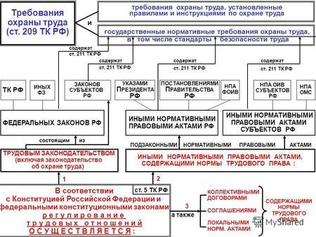 Нормативные договоры в системе источников конституционного права