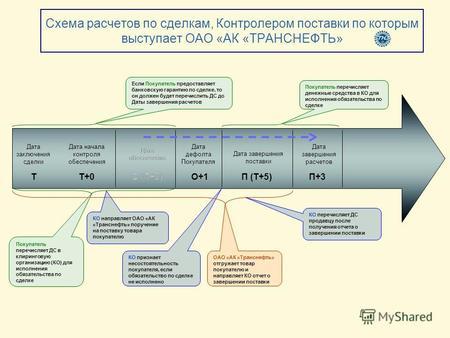 Схемы расчетов по сделкам с недвижимость