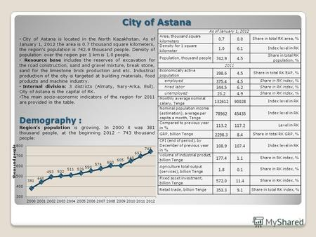 1 City of Astana City of Astana is located in the North Kazakhstan. As of January 1, 2012 the area is 0.7 thousand square kilometers, the region's population.