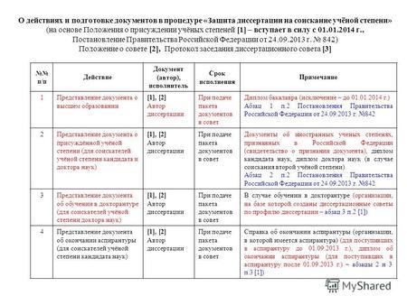 Презентации на тему диссертация Скачать бесплатно и без  О действиях и подготовке документов в процедуре Защита диссертации на соискание учёной степени