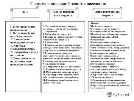 Социальная защита в казахстане реферат 1367