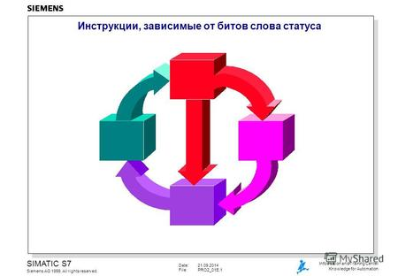 Date:21.09.2014 File:PRO2_01E.1 SIMATIC S7 Siemens AG 1999. All rights reserved. Information and Training Center Knowledge for Automation Инструкции, зависимые.