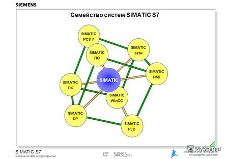 Date:21.09.2014 File:UPPROG_01E.1 SIMATIC S7 Siemens AG 1999. All rights reserved. Information and Training Center Knowledge for Automation Семейство систем.