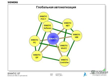 Date:21.09.2014 File:PRO1_19E.1 SIMATIC S7 Siemens AG 1999. All rights reserved. Information and Training Center Knowledge for Automation Глобальная автоматизация.