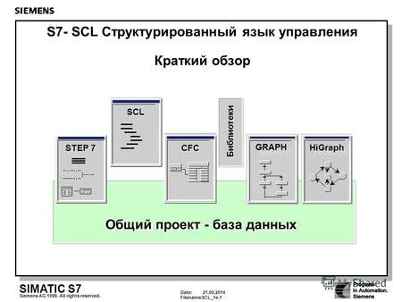 Date: 21.09.2014 Filename:SCL_1e.1 SIMATIC S7 Siemens AG 1998. All rights reserved. Общий проект - база данных CFC SCL STEP 7 Библиотеки GRAPH HiGraph.