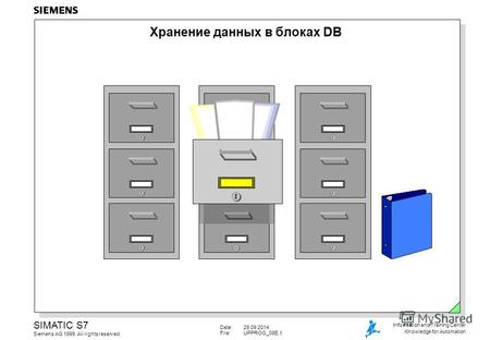 Date:29.09.2014 File:UPPROG_09E.1 SIMATIC S7 Siemens AG 1999. All rights reserved. Information and Training Center Knowledge for Automation Хранение данных.