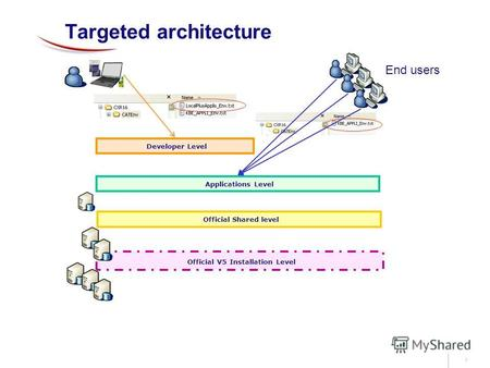 1 Targeted architecture Official V5 Installation Level Official Shared level Applications Level Developer Level End users.