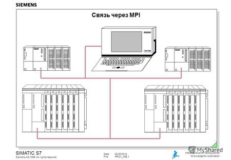 Date:29.09.2014 File:PRO1_16E.1 SIMATIC S7 Siemens AG 1999. All rights reserved. Information and Training Center Knowledge for Automation Связь через MPI.