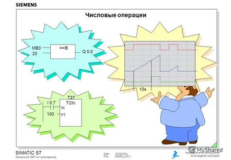 Date: 29.09.2014 File:MICRO_07D.1 SIMATIC S7 Siemens AG 1997. All rights reserved. Information and Training Center Knowledge for Automation Числовые операции.