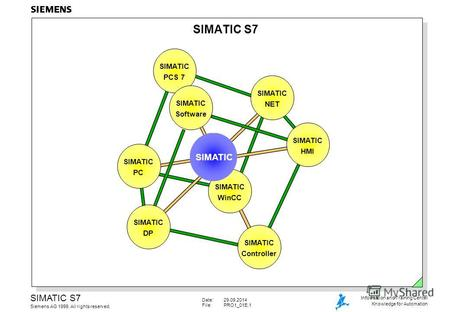 Date:29.09.2014 File:PRO1_01E.1 SIMATIC S7 Siemens AG 1999. All rights reserved. Information and Training Center Knowledge for Automation SIMATIC S7 SIMATIC.