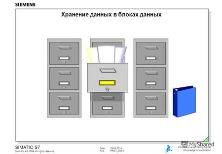 Date:29.09.2014 File:PRO1_10E.1 SIMATIC S7 Siemens AG 1999. All rights reserved. Information and Training Center Knowledge for Automation Хранение данных.