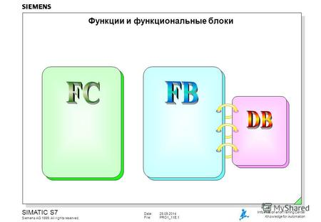 Date:29.09.2014 File:PRO1_11E.1 SIMATIC S7 Siemens AG 1999. All rights reserved. Information and Training Center Knowledge for Automation Функции и функциональные.