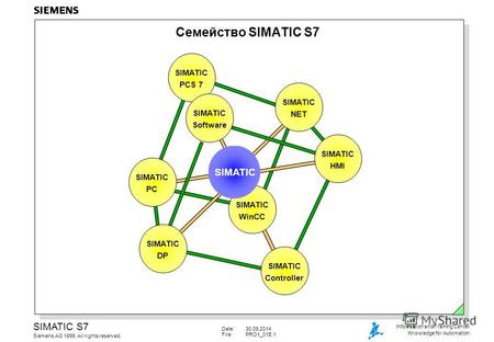 Date:30.09.2014 File:PRO1_01E.1 SIMATIC S7 Siemens AG 1999. All rights reserved. Information and Training Center Knowledge for Automation Семейство SIMATIC.