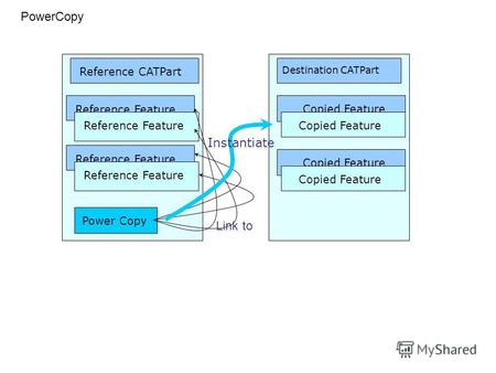 Reference Feature Power Copy Destination CATPart Copied Feature Reference CATPart PowerCopy Reference Feature Copied Feature Instantiate Link to.