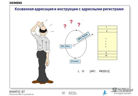 Date:30.09.2014 File:PRO2_04E.1 SIMATIC S7 Siemens AG 1999. All rights reserved. Information and Training Center Knowledge for Automation Косвенная адресация.