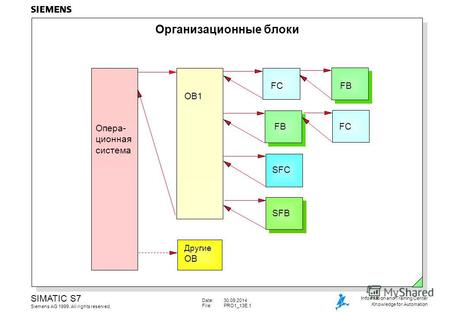 Date:30.09.2014 File:PRO1_13E.1 SIMATIC S7 Siemens AG 1999. All rights reserved. Information and Training Center Knowledge for Automation Организационные.