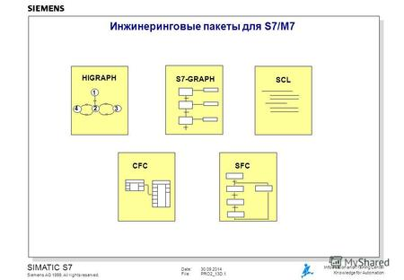 Date:30.09.2014 File:PRO2 13D.1 SIMATIC S7 Siemens AG 1999. All rights reserved. Information and Training Center Knowledge for Automation Инжинеринговые.