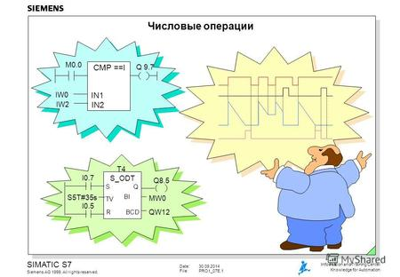 Date:30.09.2014 File:PRO1 07E.1 SIMATIC S7 Siemens AG 1999. All rights reserved. Information and Training Center Knowledge for Automation Числовые операции.