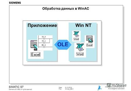 Date:01.10.2014 File:Winac_05E.1 SIMATIC S7 Siemens AG 1999. All rights reserved. Information and Training Center Knowledge for Automation Обработка данных.