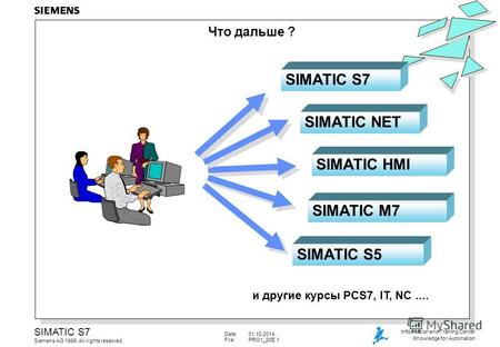 Date:01.10.2014 File:PRO1_20E.1 SIMATIC S7 Siemens AG 1999. All rights reserved. Information and Training Center Knowledge for Automation SIMATIC NET SIMATIC.