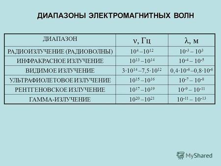 диапазоны частот электромагнитного излучения
