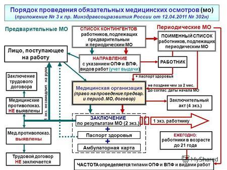 Приложения к порядку проведения медосмотров